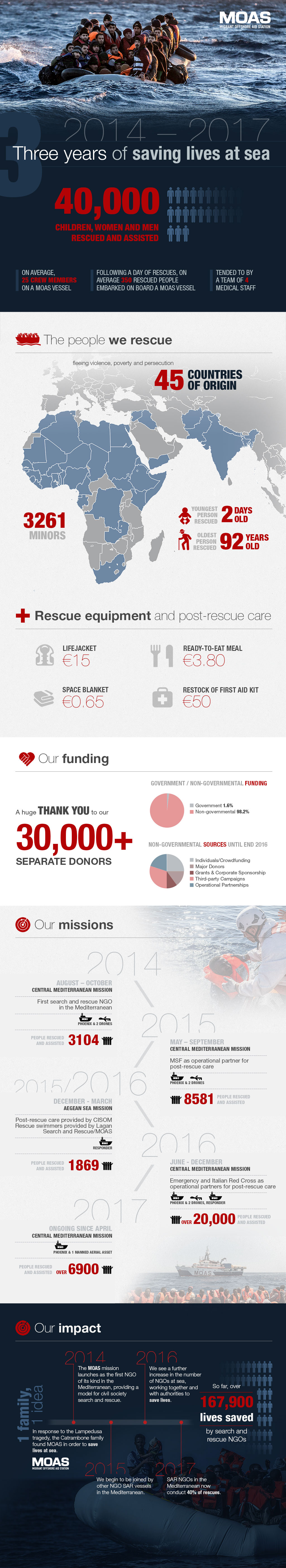 moas-infographic-2014-2017