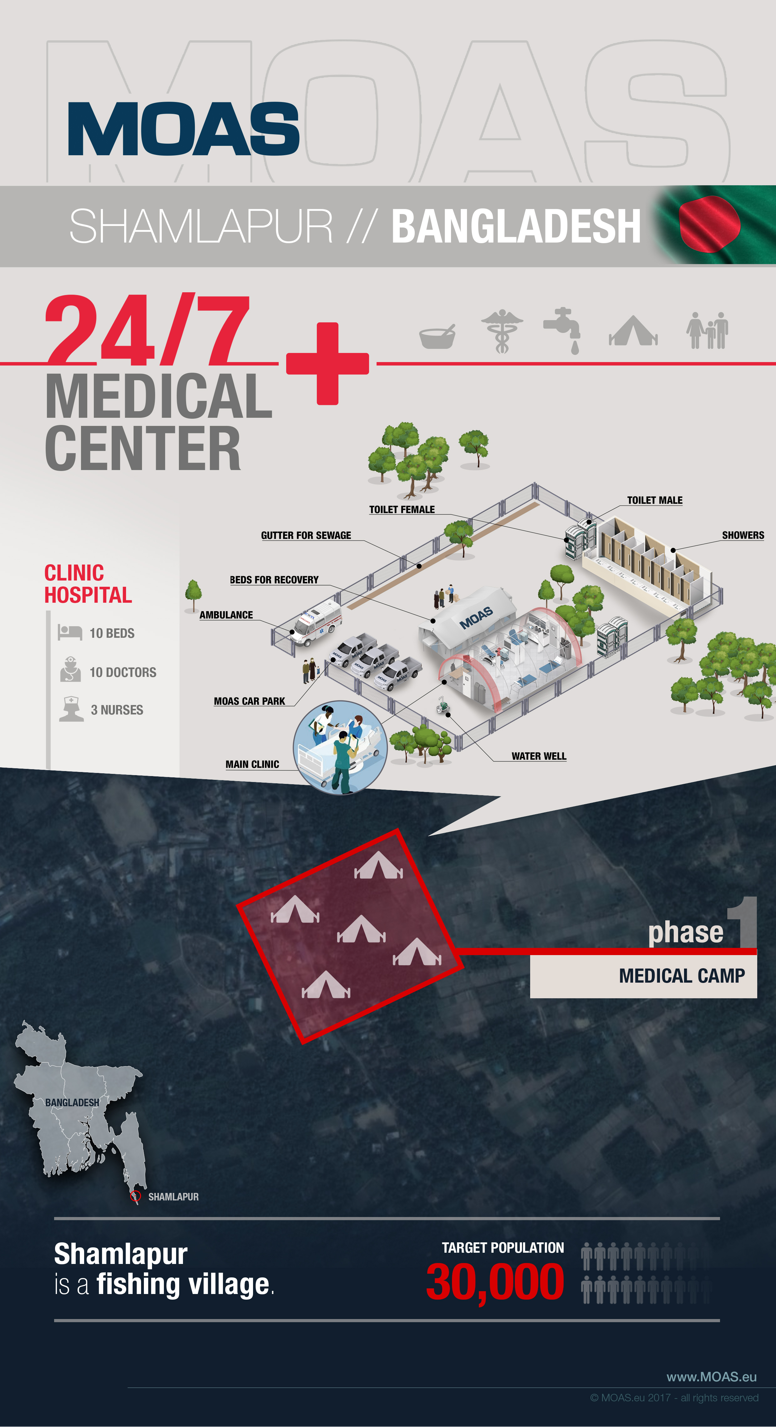 MOAS Aid Station Infographic
