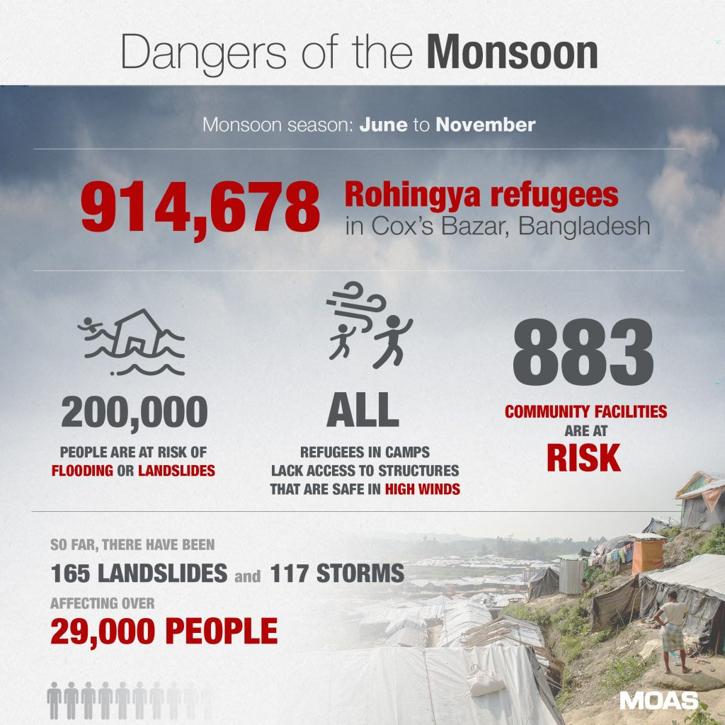 Dangers-of-the-Monsoon—-INFOGRAPHIC-03